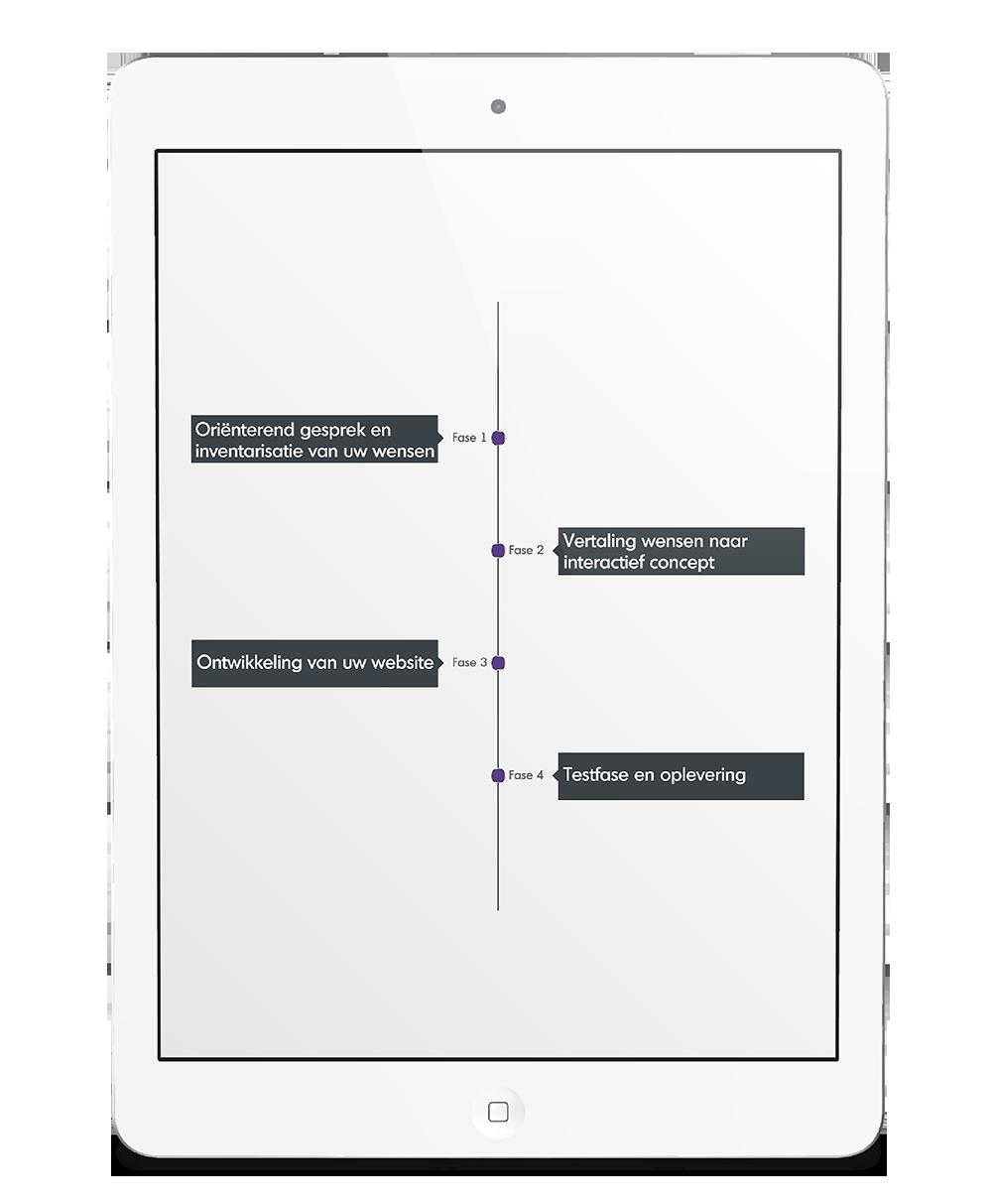 werkwijze fases karin de wit design